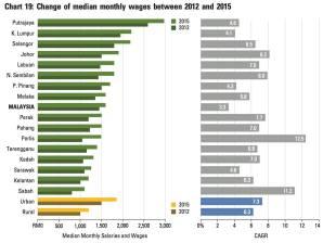 Gaji median untuk rakyat Malaysia tahun 2012 hingga 2015